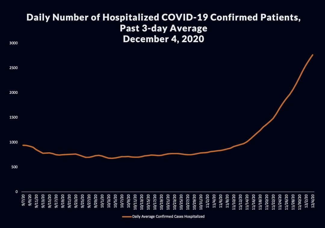 Public Health to Modify Health Officer Order as ICU Capacity Falls Below 15% in Southern California